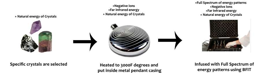 scalar energy pendant infusion process