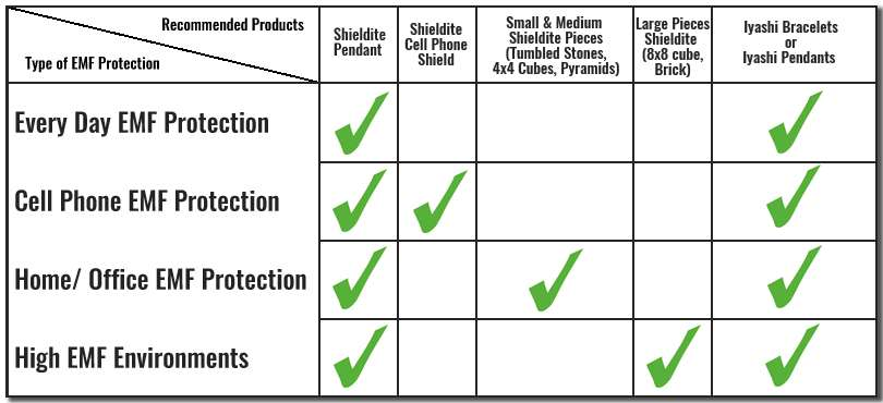 Shieldite | emf protection products
